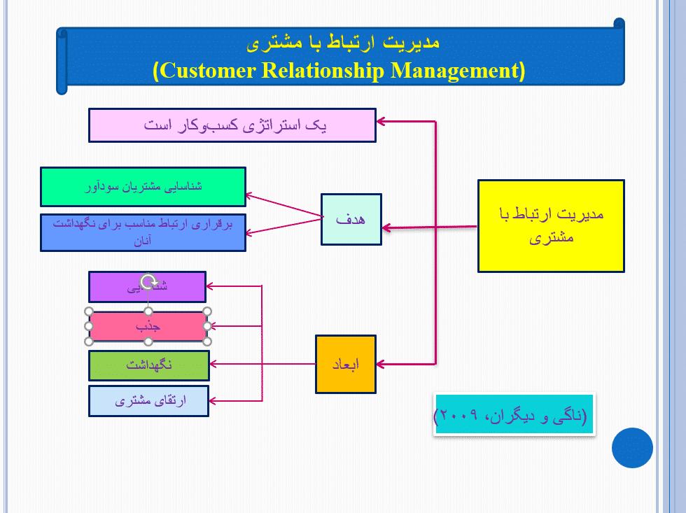 پاورپوینت مدیریت ارتباط با مشتری
